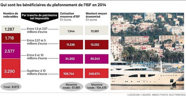 1143348 plafonnement-de-lisf-la-facture-salourdit-pour-letat-web-tete-021253155038 660x342p