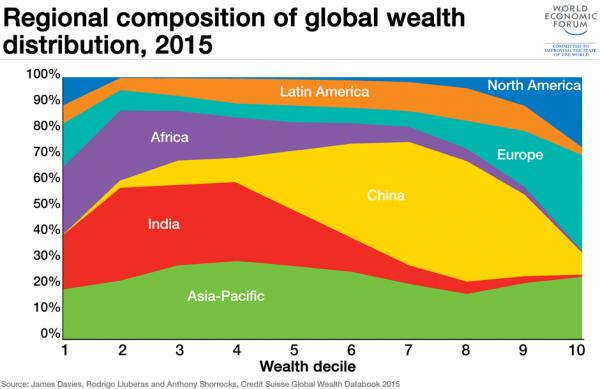regional-wealth-distribution1