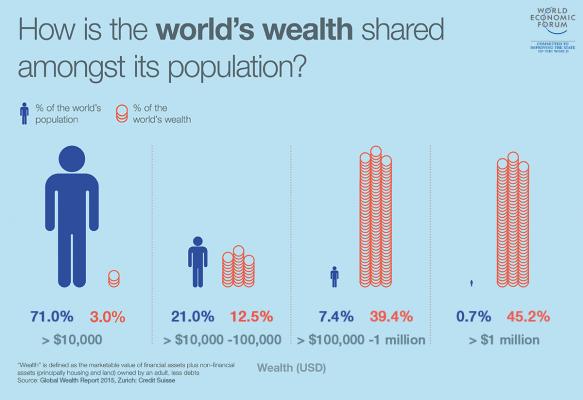 world-wealth-shared