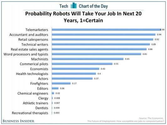 The Economist jobs vs bots