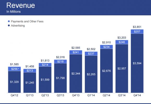 FB Revenue 2014