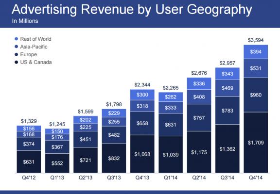 FB ad Revenue by user geo