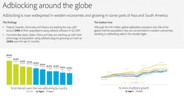 Adblocking around the globe