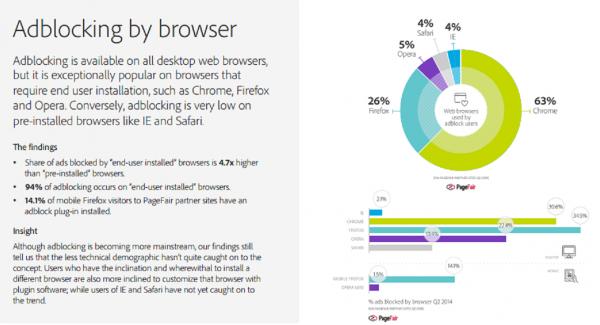 Adblocking by browser