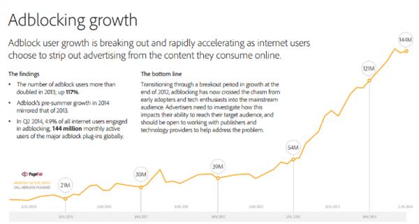 Adblocking growth