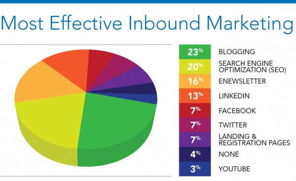 InboundMarketing MostEffective