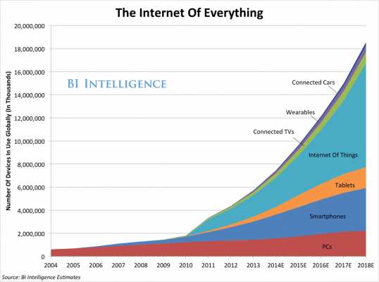 Internet of Everything growth