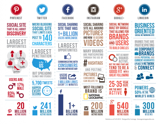 Social-infographic 2014