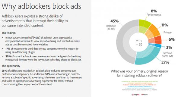 Why adblockers block ads