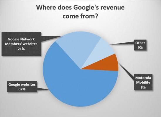 goog-revenue-h2-2013