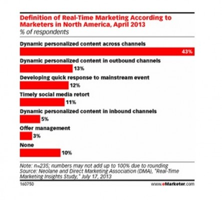 real-time marketing definitions