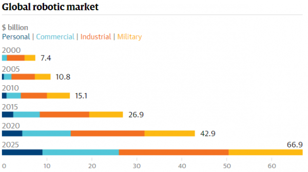 Graph Global robotic market