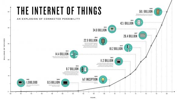 IoT des millions de possibiités