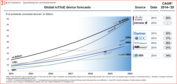 IoT-Device-forecast-5