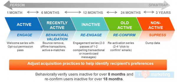 email-marketing-re-engagement-timeline-1024x477.png