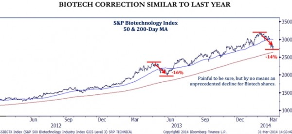 Correction Biotech