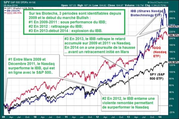 Phase Bullish market biotechs