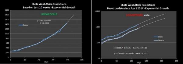 Growth Ebola