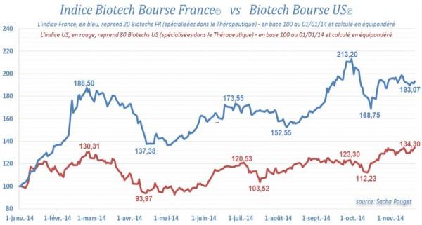 Indice composite Biotechs US vs Biotechs FR 241114