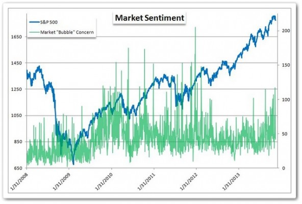 Bubble Sentiment