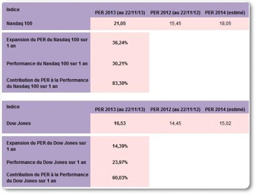 Expansion PER Nasdaq et Dow