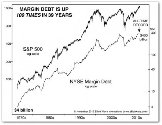 Margin Debt NYSE