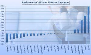 PERF Biotechs FRANCE 2013
