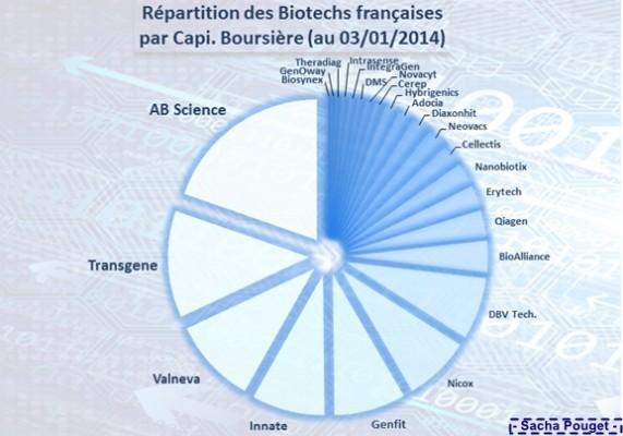 Poids CB Biotechs françaises 2e