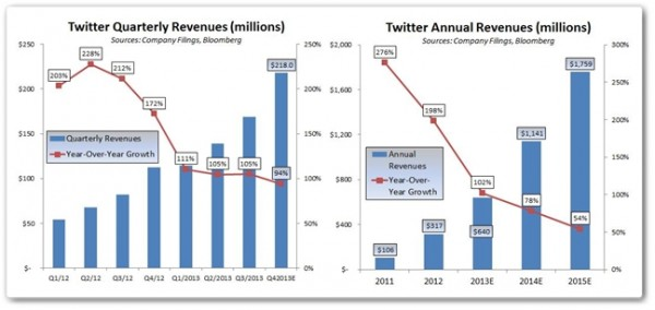 TWTR Revenues