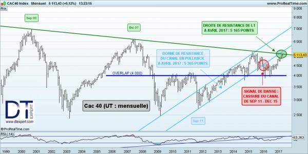 DT NL 170411 CAC LT