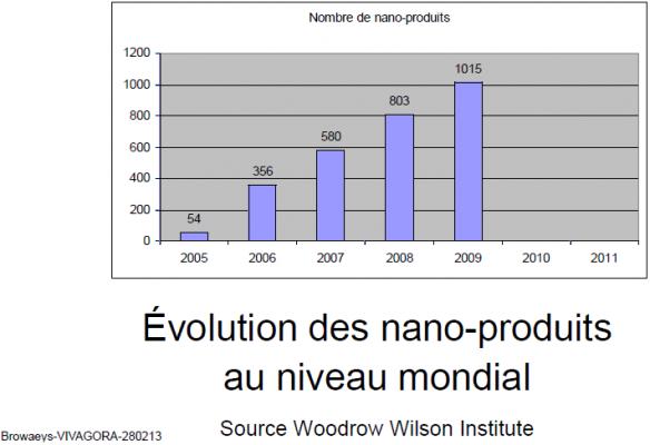 Nanotech Nb de produits