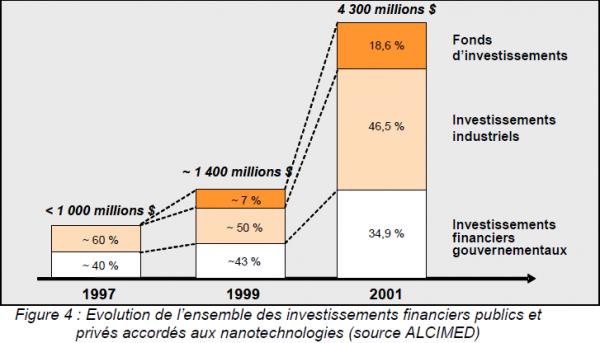 Nanotech investissement
