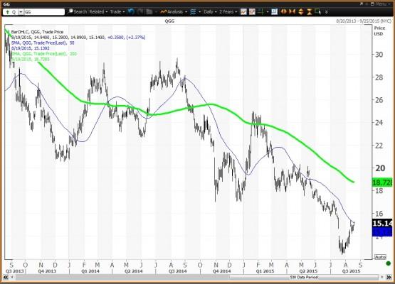 Goldcorp stock