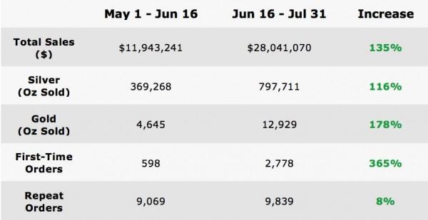 Les ventes réalisées par Money Metals Exchange