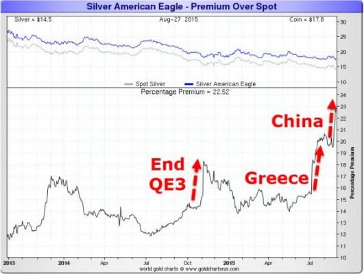 American Eagle Premium spot