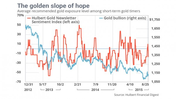 Bearish slope of hope guiding gold market-timers