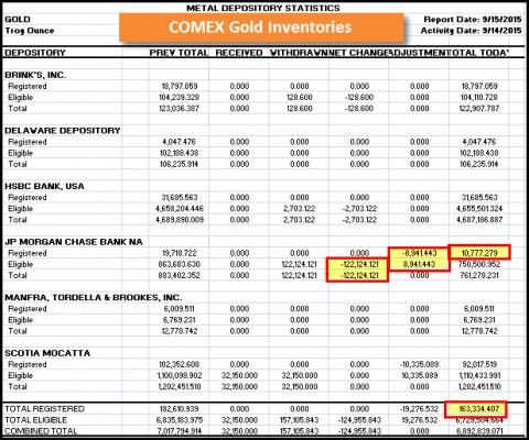 COMEX-Gold-091515