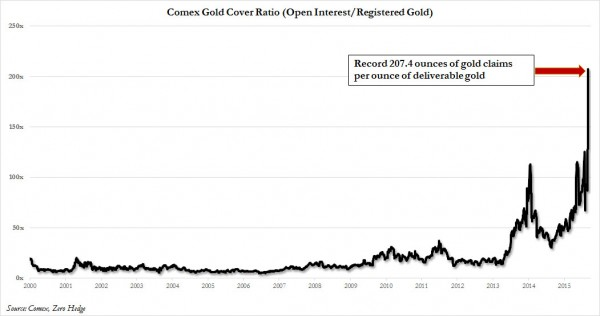 Comex Gold coverage Sept 2015