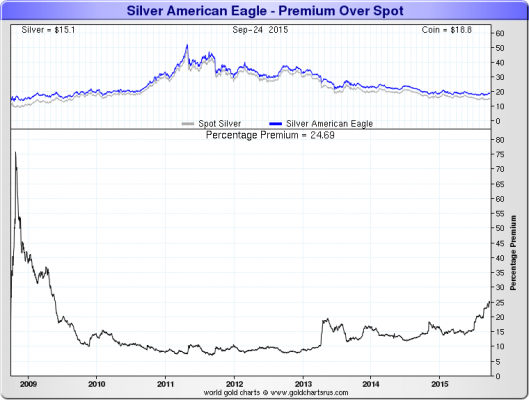 Silver-American-Eagle-7-Year graph2