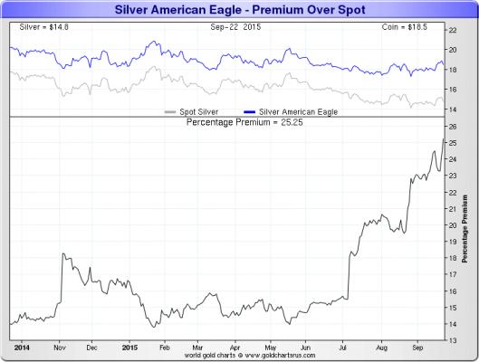 Silver-American-Eagle-premium-over-spot graph1