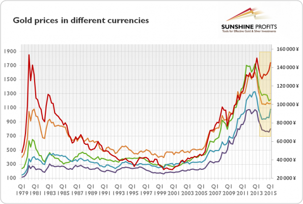 gold prices in various currencies