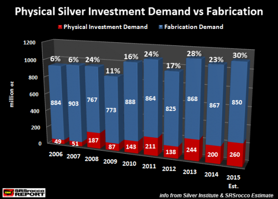 Phys silver invest Demand vs Fab