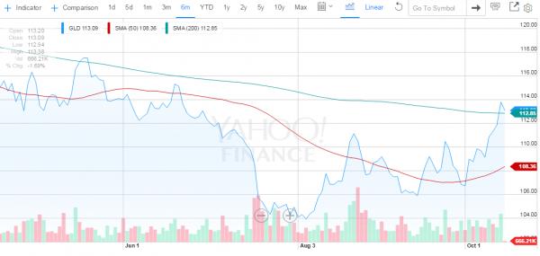 SPDR Gold Shares GLD à 6 mois