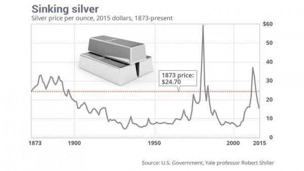 Sinking silver graph