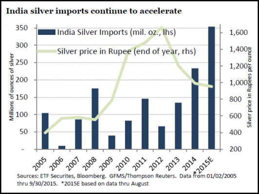 indian silver import graph