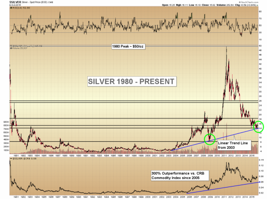 silver chart 1980 now