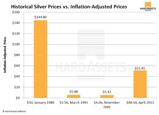 Historic silver prices vs infla-adjtd prices