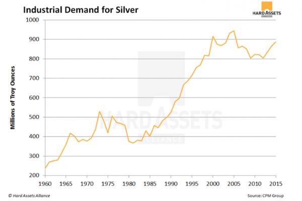 demande industrielle pour largent