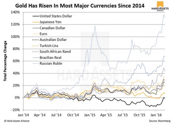 goldvscurrencies