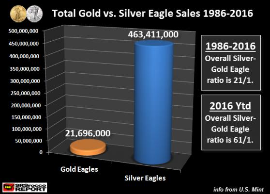 Total-Gold-vs-Silver-Eagle-Sales-1986-2016-NEW